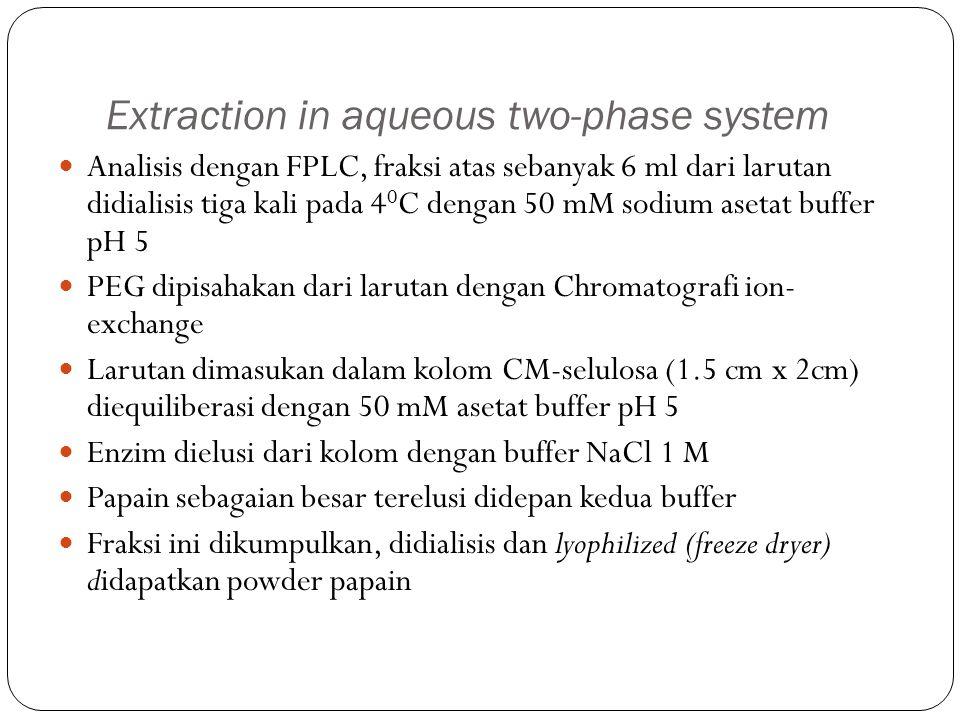 Extraction in aqueous two-phase system Analisis dengan FPLC, fraksi atas sebanyak 6 ml dari larutan didialisis tiga kali pada 4 0 C dengan 50 mM sodium asetat buffer pH 5 PEG dipisahakan dari larutan dengan Chromatografi ion- exchange Larutan dimasukan dalam kolom CM-selulosa (1.5 cm x 2cm) diequiliberasi dengan 50 mM asetat buffer pH 5 Enzim dielusi dari kolom dengan buffer NaCl 1 M Papain sebagaian besar terelusi didepan kedua buffer Fraksi ini dikumpulkan, didialisis dan lyophilized (freeze dryer) didapatkan powder papain