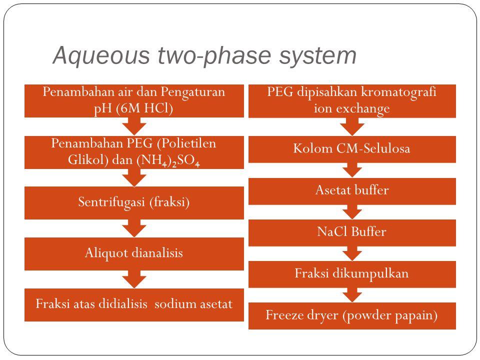 Aqueous two-phase system Fraksi atas didialisis sodium asetat Aliquot dianalisis Sentrifugasi (fraksi) Penambahan PEG (Polietilen Glikol) dan (NH4)2SO