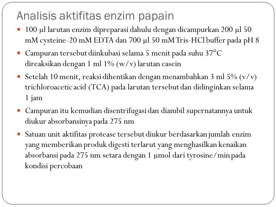 Analisis aktifitas enzim papain 100 µl larutan enzim dipreparasi dahulu dengan dicampurkan 200 µl 50 mM cysteine-20 mM EDTA dan 700 µl 50 mM Tris-HCl buffer pada pH 8 Campuran tersebut diinkubasi selama 5 menit pada suhu 37°C direaksikan dengan 1 ml 1% (w/v) larutan casein Setelah 10 menit, reaksi dihentikan dengan menambahkan 3 ml 5% (v/v) trichloroacetic acid (TCA) pada larutan tersebut dan didinginkan selama 1 jam Campuran itu kemudian disentrifugasi dan diambil supernatannya untuk diukur absorbansinya pada 275 nm Satuan unit aktifitas protease tersebut diukur berdasarkan jumlah enzim yang memberikan produk digesti terlarut yang menghasilkan kenaikan absorbansi pada 275 nm setara dengan 1 µmol dari tyrosine/min pada kondisi percobaan