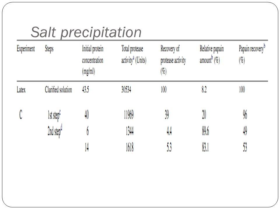 Salt precipitation