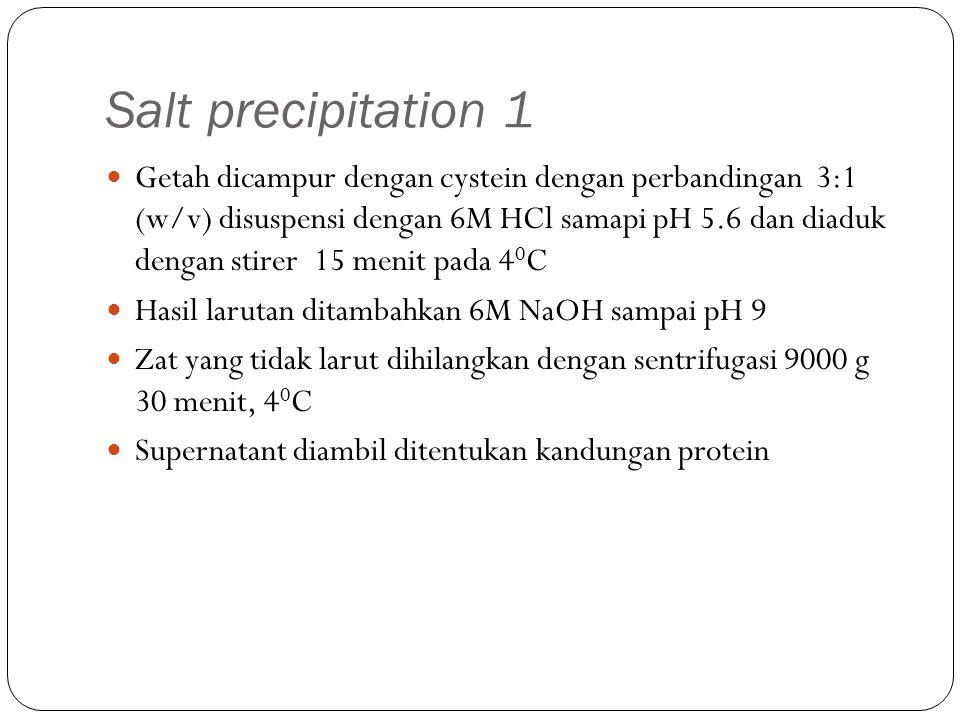 Salt precipitation 1 Getah dicampur dengan cystein dengan perbandingan 3:1 (w/v) disuspensi dengan 6M HCl samapi pH 5.6 dan diaduk dengan stirer 15 me