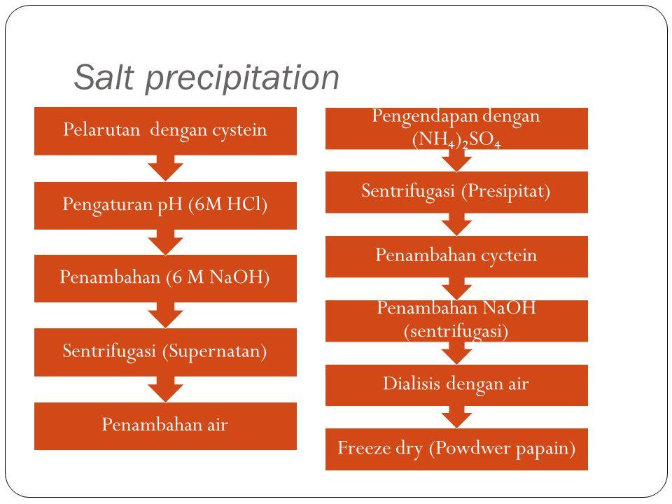 Salt precipitation Penambahan air Sentrifugasi (Supernatan) Penambahan (6 M NaOH) Pengaturan pH (6M HCl) Pelarutan dengan cystein Freeze dry (Powdwer papain) Dialisis dengan air Penambahan NaOH (sentrifugasi) Penambahan cyctein Sentrifugasi (Presipitat) Pengendapan dengan (NH4)2SO 4