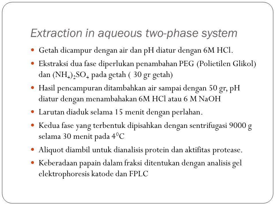 Extraction in aqueous two-phase system Getah dicampur dengan air dan pH diatur dengan 6M HCl. Ekstraksi dua fase diperlukan penambahan PEG (Polietilen