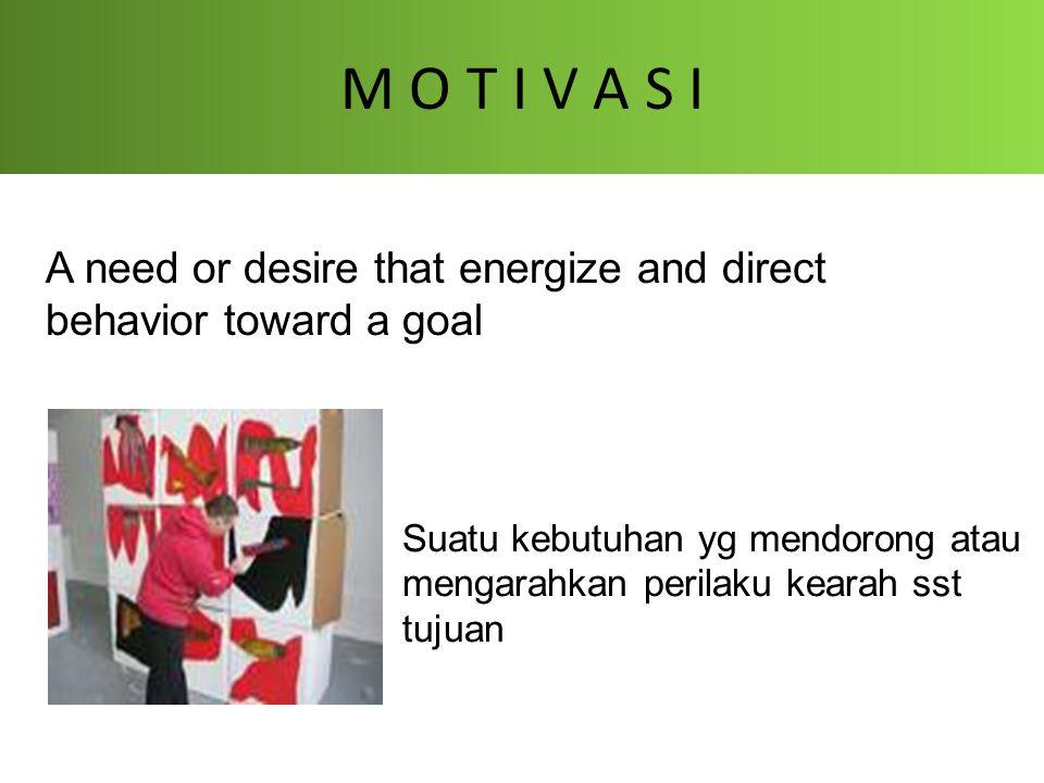 M O T I V A S I A need or desire that energize and direct behavior toward a goal Suatu kebutuhan yg mendorong atau mengarahkan perilaku kearah sst tuj