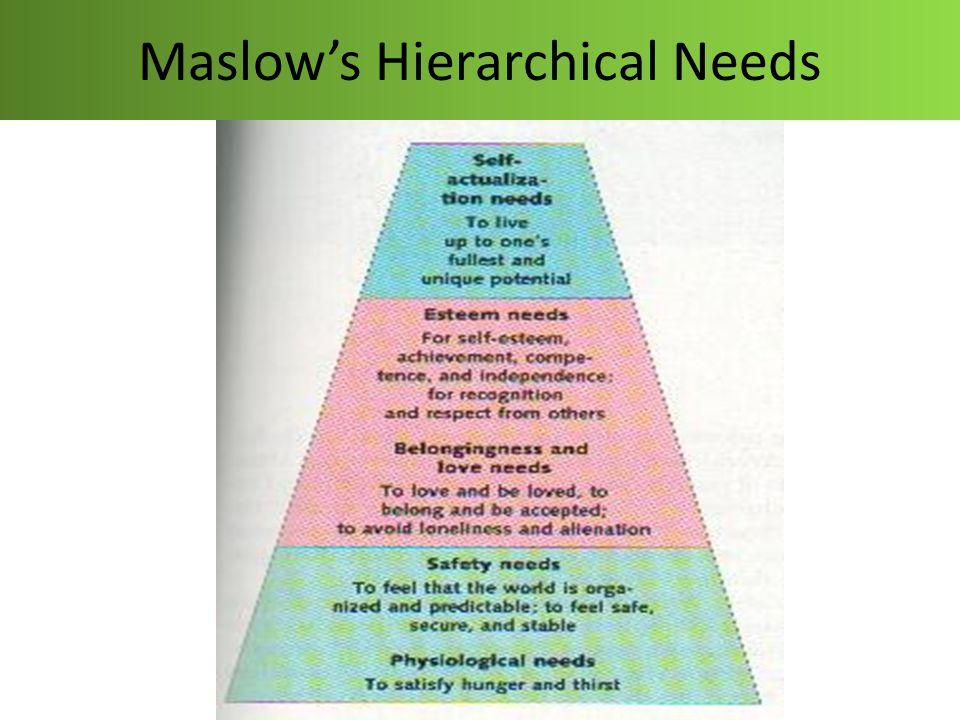 Faktor-faktor Pendorong Munculnya Perilaku Manusia (Abraham Maslow) Hirarki Kebutuhan Maslow : 1.