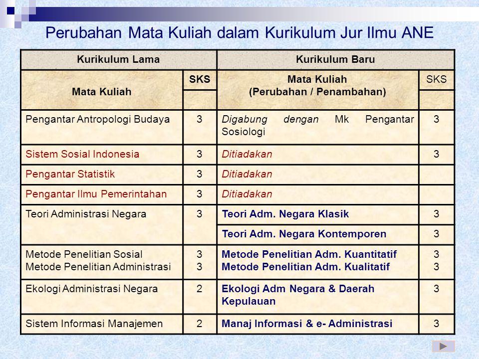 Pengelompokkan MK: 1. Matakuliah Pengembangan Kepribadian (MPK) 17 SKS 2. Matakuliah Keilmuan dan Keterampilan (MKK) 61 SKS 3. Matakuliah Keahlian Ber
