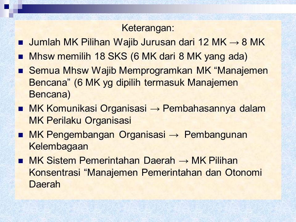 Perubahan Kurikulum (MK Pilihan Wajib Jurusan) Kurikulum LamaKurikulum Baru Mata Kuliah SKS Mata Kuliah (Perubahan/Penambahan) SKS Adm. Perusahaan Neg