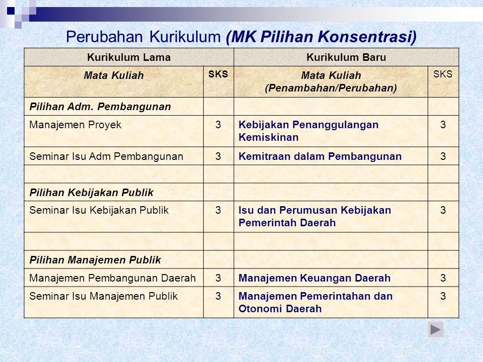 "Keterangan: Jumlah MK Pilihan Wajib Jurusan dari 12 MK → 8 MK Mhsw memilih 18 SKS (6 MK dari 8 MK yang ada) Semua Mhsw Wajib Memprogramkan MK ""Manajem"