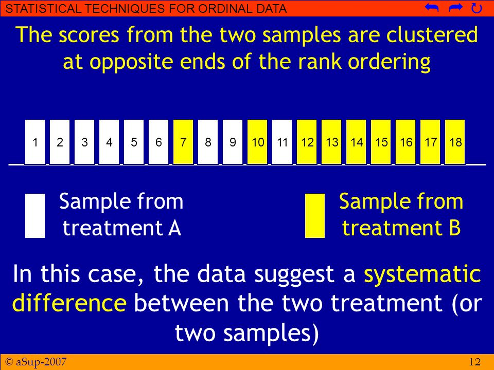 © aSup-2007 STATISTICAL TECHNIQUES FOR ORDINAL DATA   12 The scores from the two samples are clustered at opposite ends of the rank ordering 121734561416789101112151318 In this case, the data suggest a systematic difference between the two treatment (or two samples) Sample from treatment A Sample from treatment B