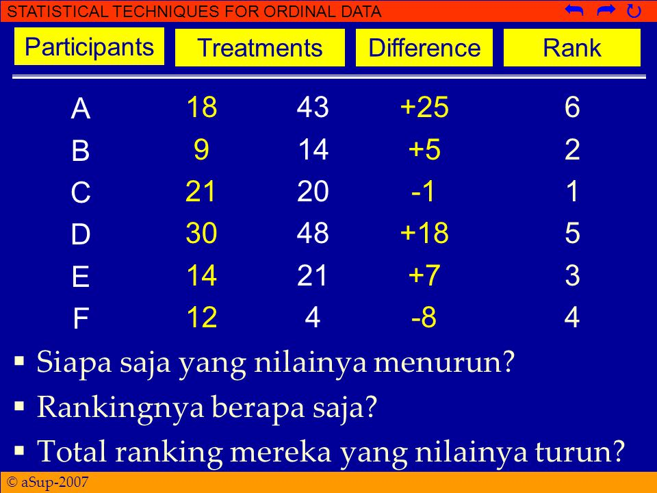 © aSup-2007 STATISTICAL TECHNIQUES FOR ORDINAL DATA   43 14 20 48 21 4 +25 +5 +18 +7 -8 621534621534 TreatmentsDifferenceRank ABCDEFABCDEF 18 9 21