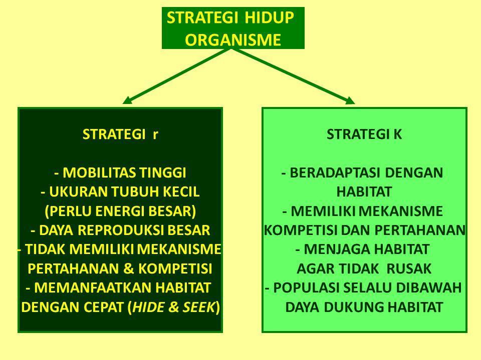 STRATEGI HIDUP ORGANISME STRATEGI r - MOBILITAS TINGGI - UKURAN TUBUH KECIL (PERLU ENERGI BESAR) - DAYA REPRODUKSI BESAR - TIDAK MEMILIKI MEKANISME PERTAHANAN & KOMPETISI - MEMANFAATKAN HABITAT DENGAN CEPAT (HIDE & SEEK) STRATEGI K - BERADAPTASI DENGAN HABITAT - MEMILIKI MEKANISME KOMPETISI DAN PERTAHANAN - MENJAGA HABITAT AGAR TIDAK RUSAK - POPULASI SELALU DIBAWAH DAYA DUKUNG HABITAT