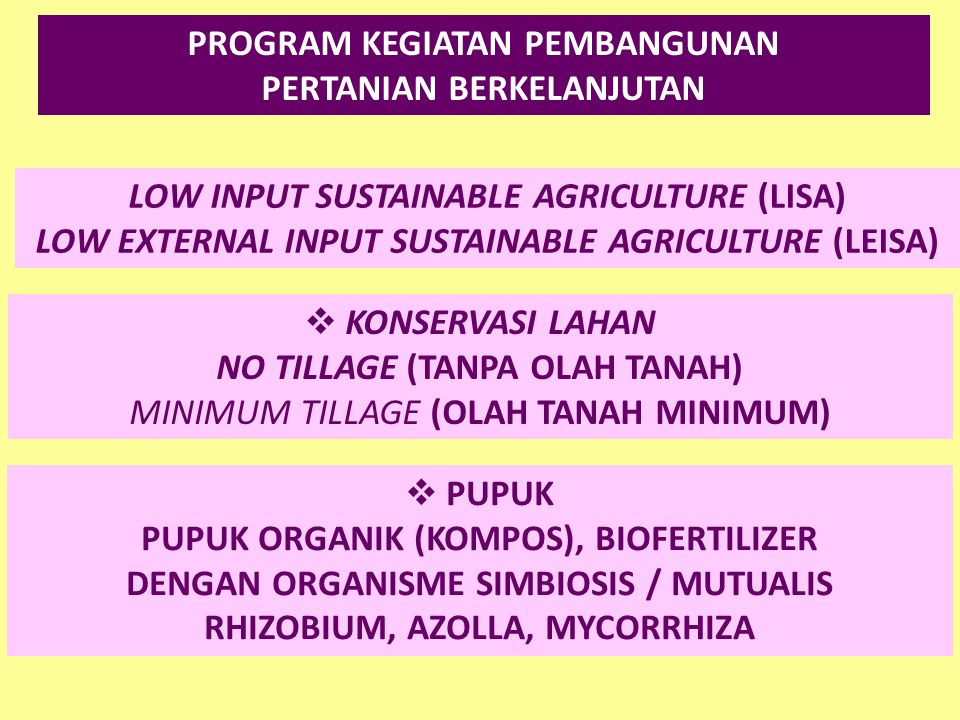 LOW INPUT SUSTAINABLE AGRICULTURE (LISA) LOW EXTERNAL INPUT SUSTAINABLE AGRICULTURE (LEISA) PROGRAM KEGIATAN PEMBANGUNAN PERTANIAN BERKELANJUTAN  KON