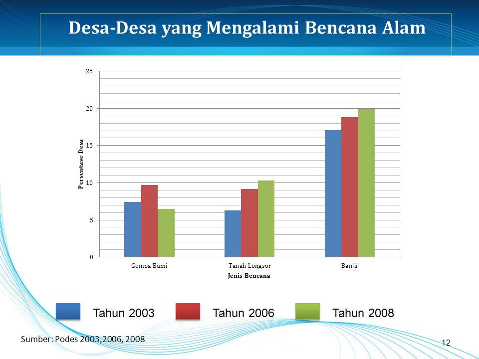 12 Desa-Desa yang Mengalami Bencana Alam Tahun 2003Tahun 2006Tahun 2008 Sumber: Podes 2003,2006, 2008