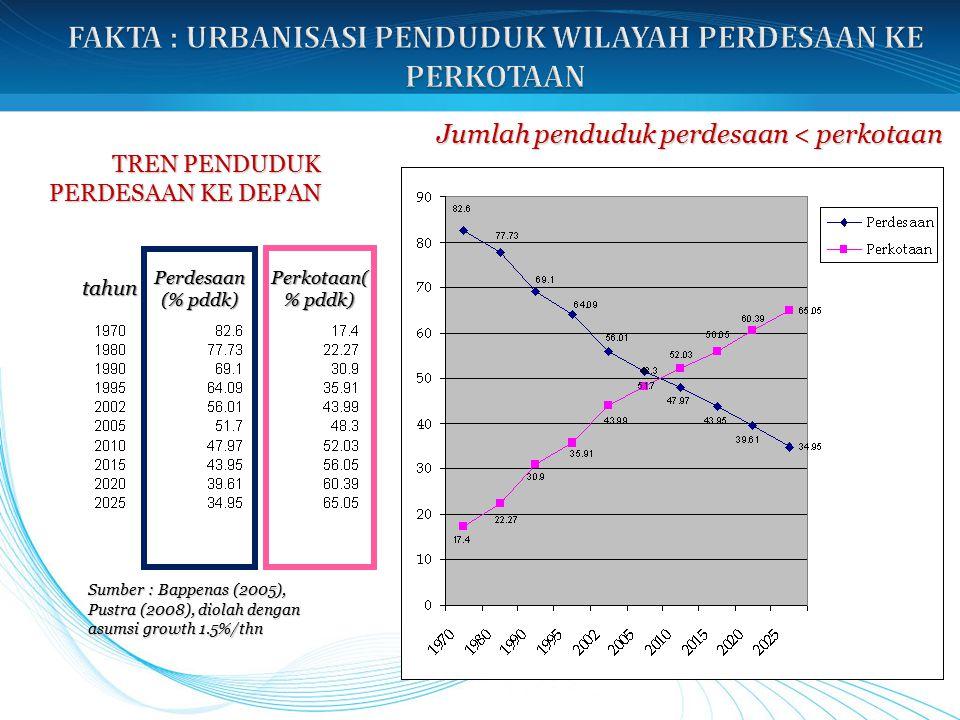 Jumlah penduduk perdesaan < perkotaan tahun Perdesaan (% pddk) Perkotaan( % pddk) Sumber : Bappenas (2005), Pustra (2008), diolah dengan asumsi growth