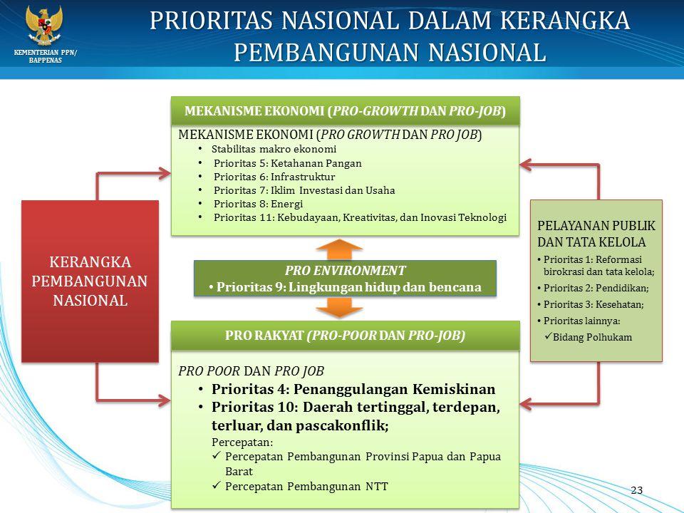 KEMENTERIAN PPN/ BAPPENAS PRIORITAS NASIONAL DALAM KERANGKA PEMBANGUNAN NASIONAL 23 MEKANISME EKONOMI (PRO GROWTH DAN PRO JOB) Stabilitas makro ekonom