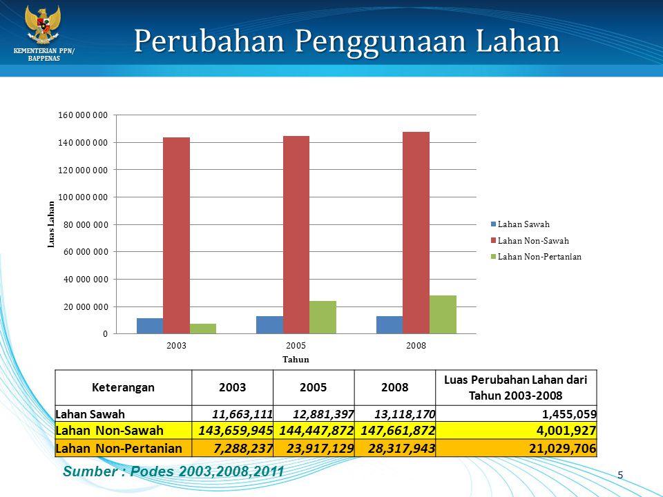 KEMENTERIAN PPN/ BAPPENAS Perubahan Penggunaan Lahan 5 Keterangan200320052008 Luas Perubahan Lahan dari Tahun 2003-2008 Lahan Sawah11,663,11112,881,39