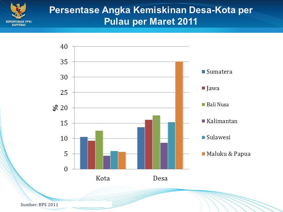 KEMENTERIAN PPN/ BAPPENAS Sumber: BPS 2011 Persentase Angka Kemiskinan Desa-Kota per Pulau per Maret 2011