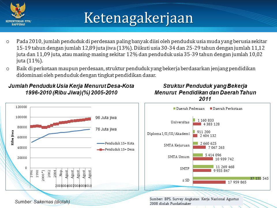 KEMENTERIAN PPN/ BAPPENAS Ketenagakerjaan o Pada 2010, jumlah penduduk di perdesaan paling banyak diisi oleh penduduk usia muda yang berusia sekitar 1