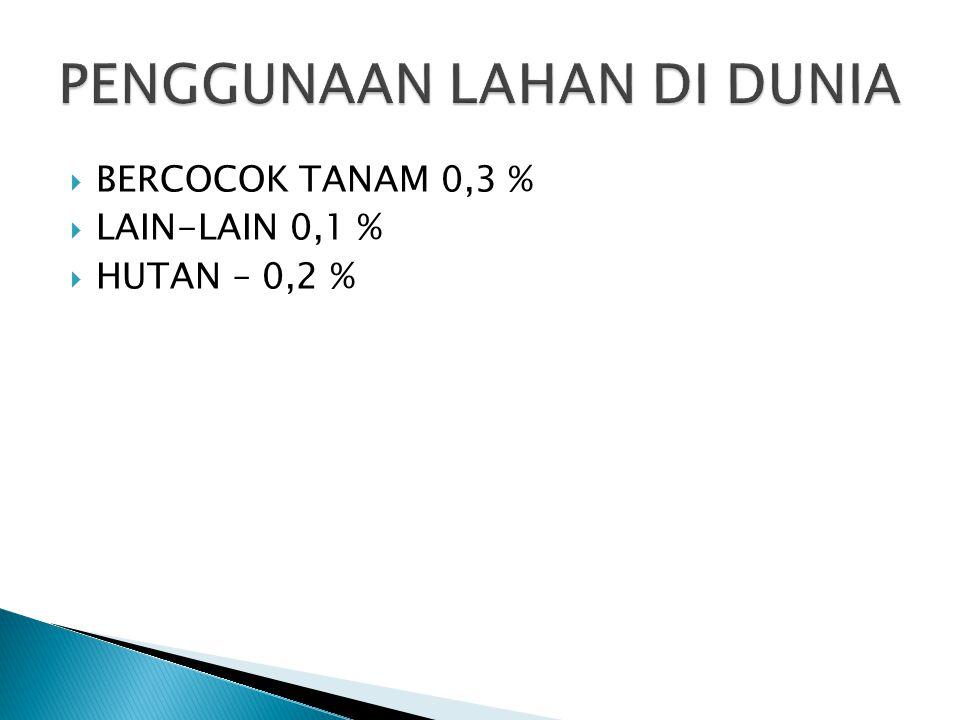  BERCOCOK TANAM 0,3 %  LAIN-LAIN 0,1 %  HUTAN – 0,2 %