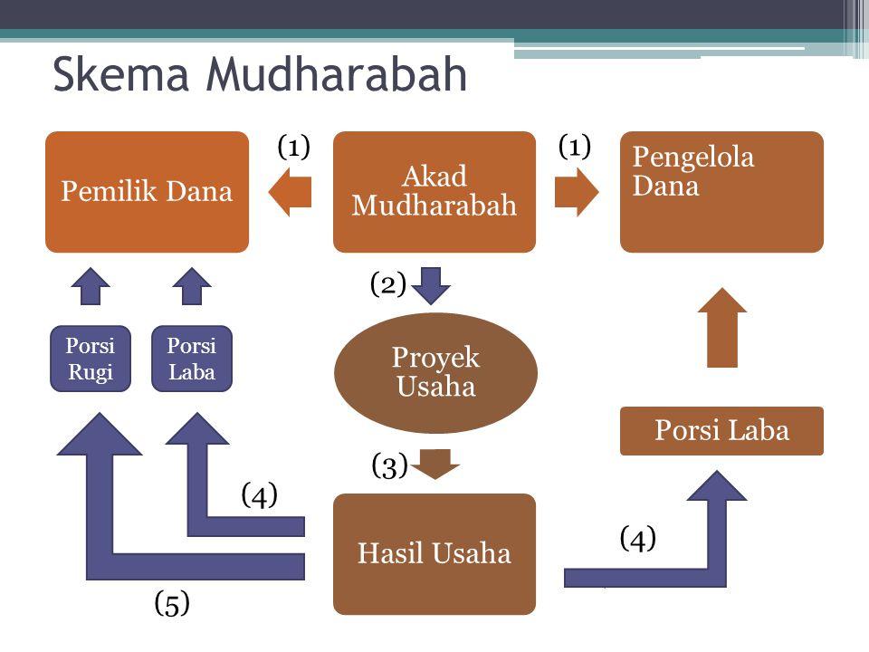 Skema Mudharabah Pemilik Dana Akad Mudharabah Pengelola Dana Porsi Laba Hasil Usaha Proyek Usaha Porsi Rugi Porsi Laba (1) (2) (3) (4) (5)