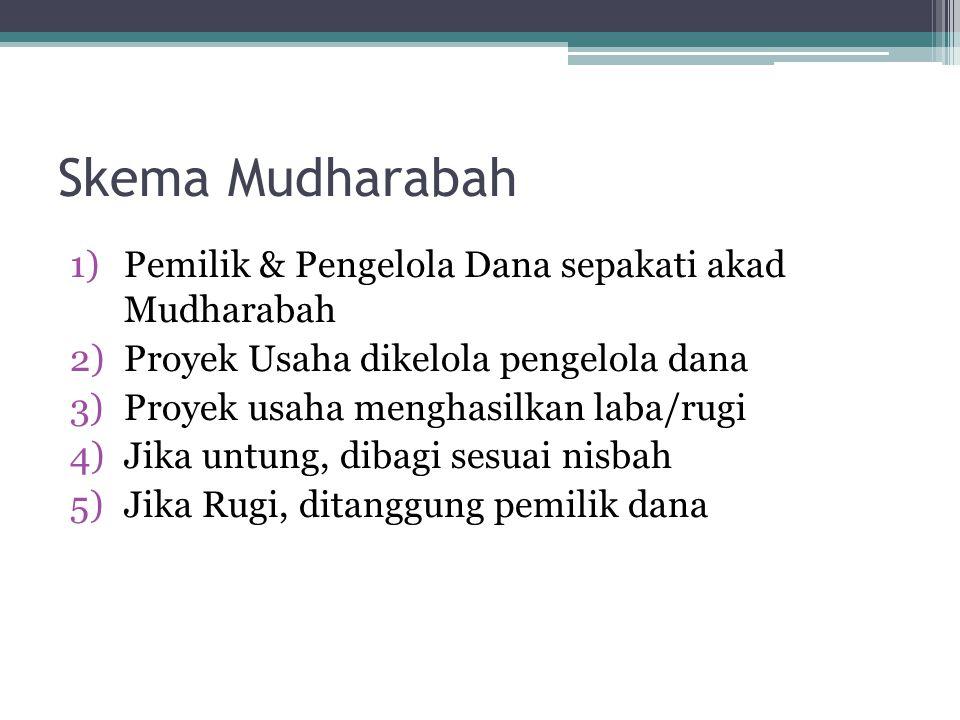 Skema Mudharabah 1)Pemilik & Pengelola Dana sepakati akad Mudharabah 2)Proyek Usaha dikelola pengelola dana 3)Proyek usaha menghasilkan laba/rugi 4)Ji