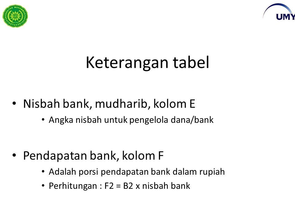 Keterangan tabel Nisbah bank, mudharib, kolom E Angka nisbah untuk pengelola dana/bank Pendapatan bank, kolom F Adalah porsi pendapatan bank dalam rupiah Perhitungan : F2 = B2 x nisbah bank