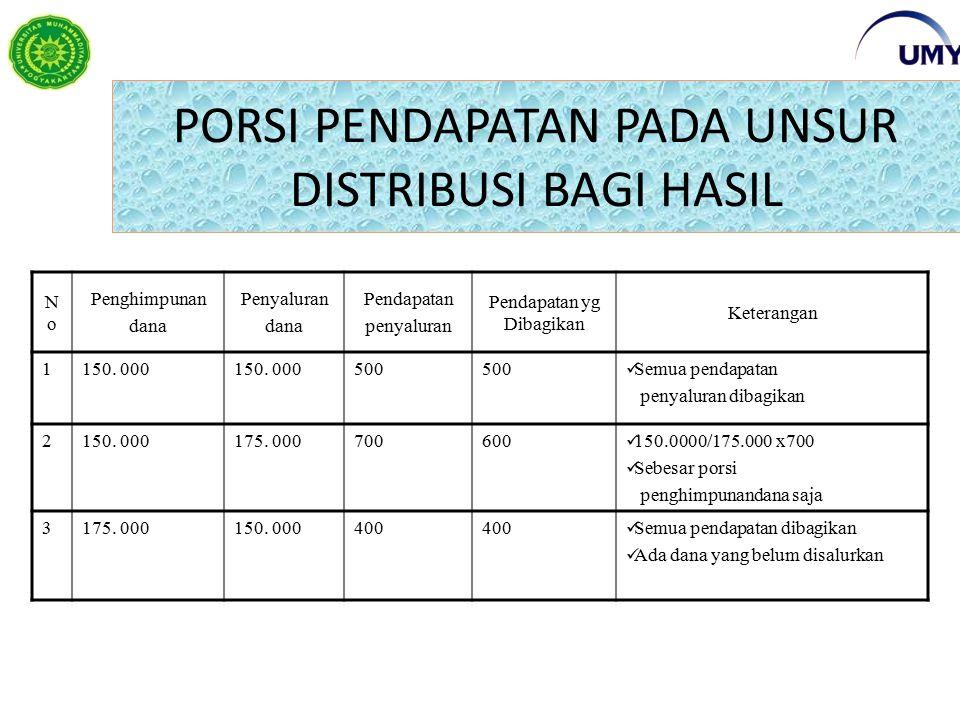 PORSI PENDAPATAN PADA UNSUR DISTRIBUSI BAGI HASIL NoNo Penghimpunan dana Penyaluran dana Pendapatan penyaluran Pendapatan yg Dibagikan Keterangan 1150.