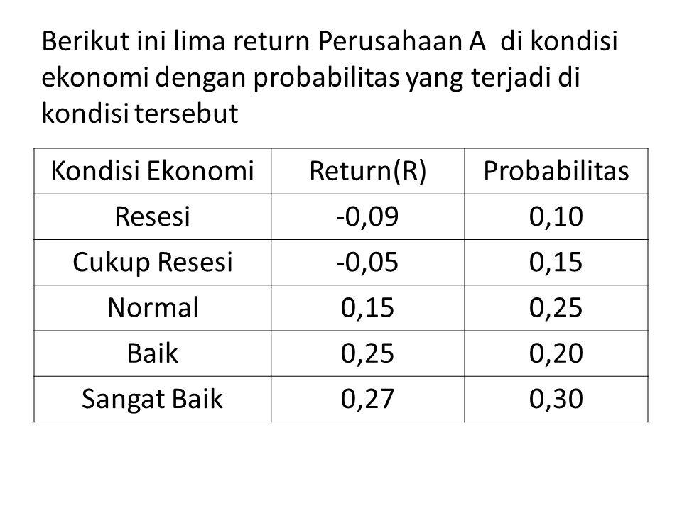 Berikut ini lima return Perusahaan A di kondisi ekonomi dengan probabilitas yang terjadi di kondisi tersebut Kondisi EkonomiReturn(R)Probabilitas Rese