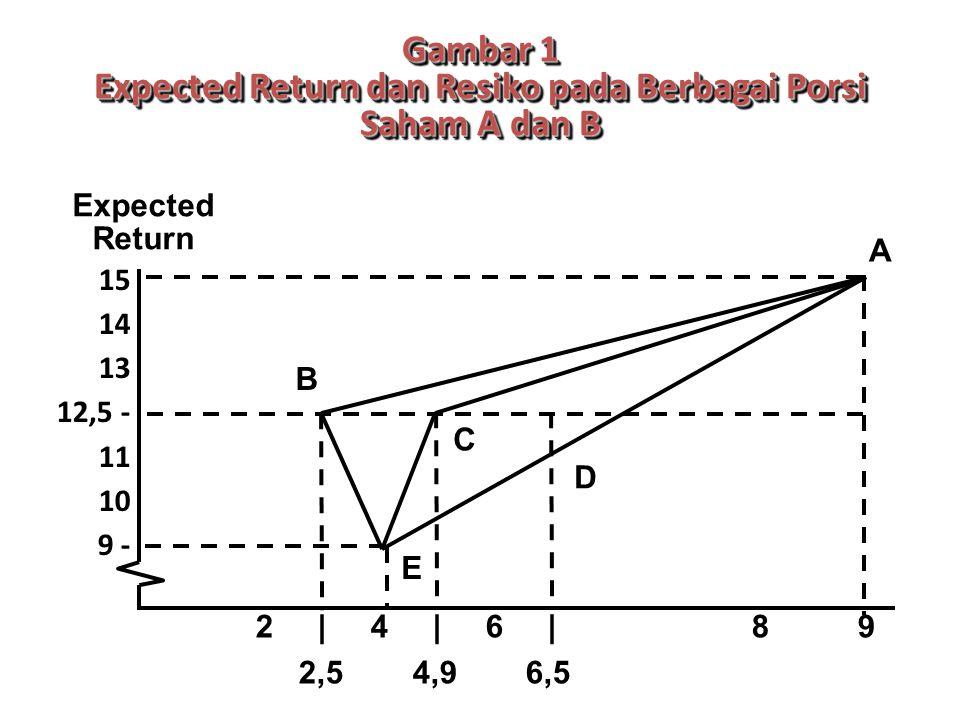 Gambar 1 Expected Return dan Resiko pada Berbagai Porsi Saham A dan B 15 14 13 12,5 - 11 10 9 - 2 | 4 | 6 | 8 9 2,54,96,5 Expected Return A B C D E