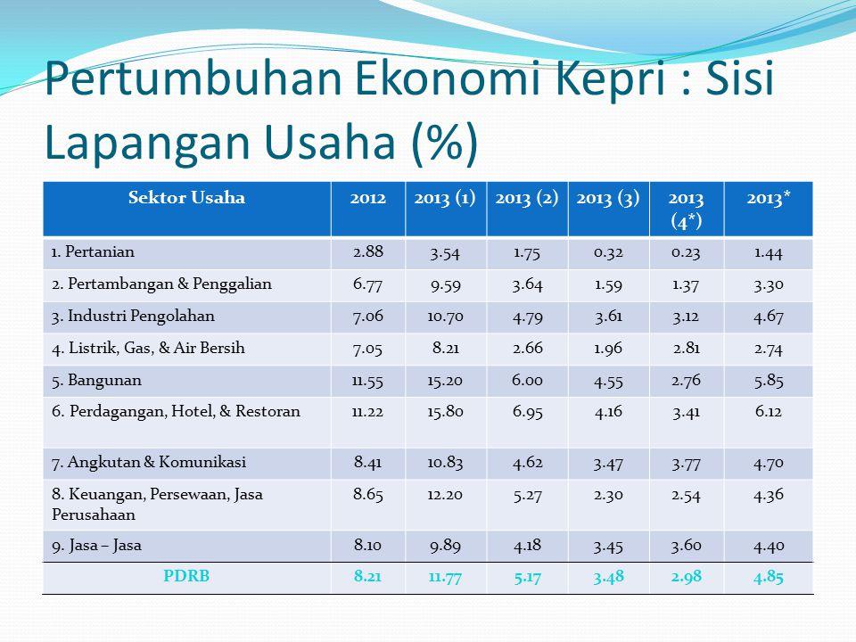 Pertumbuhan Ekonomi Kepri : Sisi Lapangan Usaha (%) Sektor Usaha20122013 (1)2013 (2)2013 (3)2013 (4*) 2013* 1.