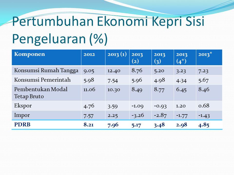 Pertumbuhan Ekonomi Kepri Sisi Pengeluaran (%) Komponen20122013 (1)2013 (2) 2013 (3) 2013 (4*) 2013* Konsumsi Rumah Tangga9.0512.408.765.203.237.23 Konsumsi Pemerintah5.987.545.964.984.345.67 Pembentukan Modal Tetap Bruto 11.0610.308.498.776.458.46 Ekspor4.763.59-1.09-0.931.200.68 Impor7.572.25-3.26-2.87-1.77-1.43 PDRB8.217.965.173.482.984.85