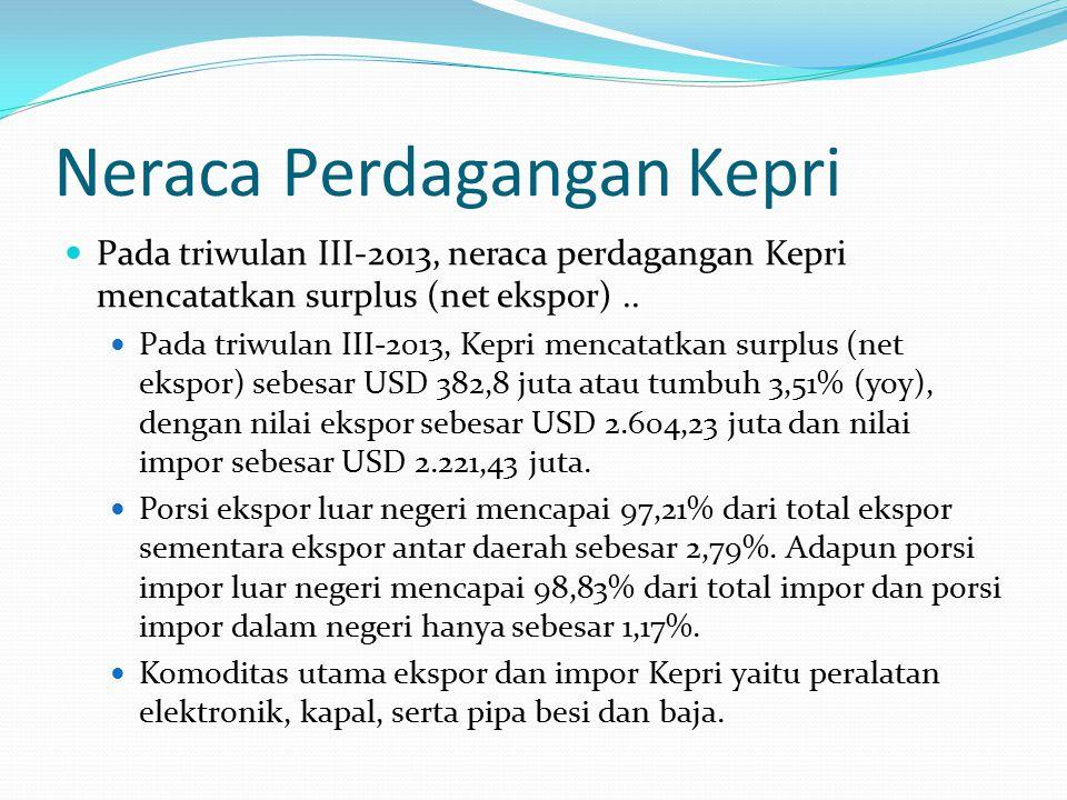 Porsi Ekspor dan Impor