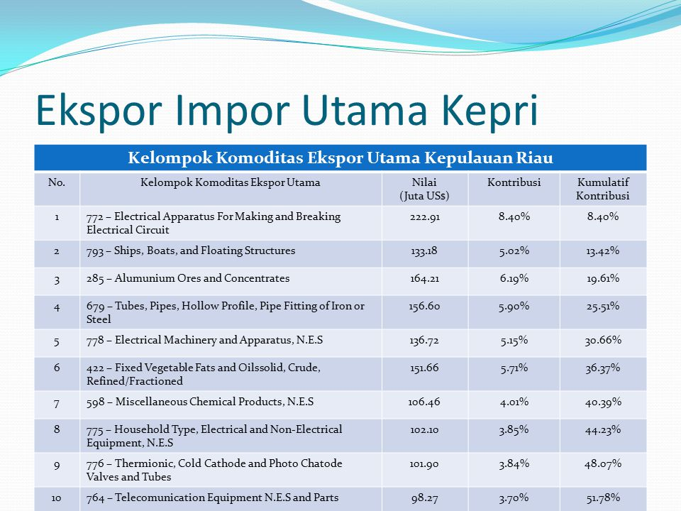 Ekspor Impor Utama Kepri Kelompok Komoditas Ekspor Utama Kepulauan Riau No.Kelompok Komoditas Ekspor UtamaNilai (Juta US$) KontribusiKumulatif Kontribusi 1772 – Electrical Apparatus For Making and Breaking Electrical Circuit 222.918.40% 2793 – Ships, Boats, and Floating Structures133.185.02%13.42% 3285 – Alumunium Ores and Concentrates164.216.19%19.61% 4679 – Tubes, Pipes, Hollow Profile, Pipe Fitting of Iron or Steel 156.605.90%25.51% 5778 – Electrical Machinery and Apparatus, N.E.S136.725.15%30.66% 6422 – Fixed Vegetable Fats and Oilssolid, Crude, Refined/Fractioned 151.665.71%36.37% 7598 – Miscellaneous Chemical Products, N.E.S106.464.01%40.39% 8775 – Household Type, Electrical and Non-Electrical Equipment, N.E.S 102.103.85%44.23% 9776 – Thermionic, Cold Cathode and Photo Chatode Valves and Tubes 101.903.84%48.07% 10764 – Telecomunication Equipment N.E.S and Parts98.273.70%51.78%