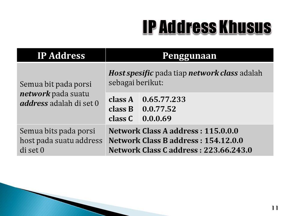 11 IP AddressPenggunaan Semua bit pada porsi network pada suatu address adalah di set 0 Host spesific pada tiap network class adalah sebagai berikut: class A class B class C 0.65.77.233 0.0.77.52 0.0.0.69 Semua bits pada porsi host pada suatu address di set 0 Network Class A address : 115.0.0.0 Network Class B address : 154.12.0.0 Network Class C address : 223.66.243.0