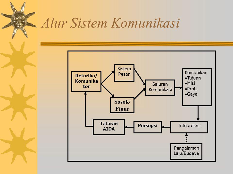Alur Sistem Komunikasi Retorika/ Komunika tor Sistem Pesan Saluran Komunikasi Komunikan  Tujuan  Misi  Profil  Gaya IntepretasiPersepsi Tataran AIDA Pengalaman Lalu/Budaya Sosok/ Figur