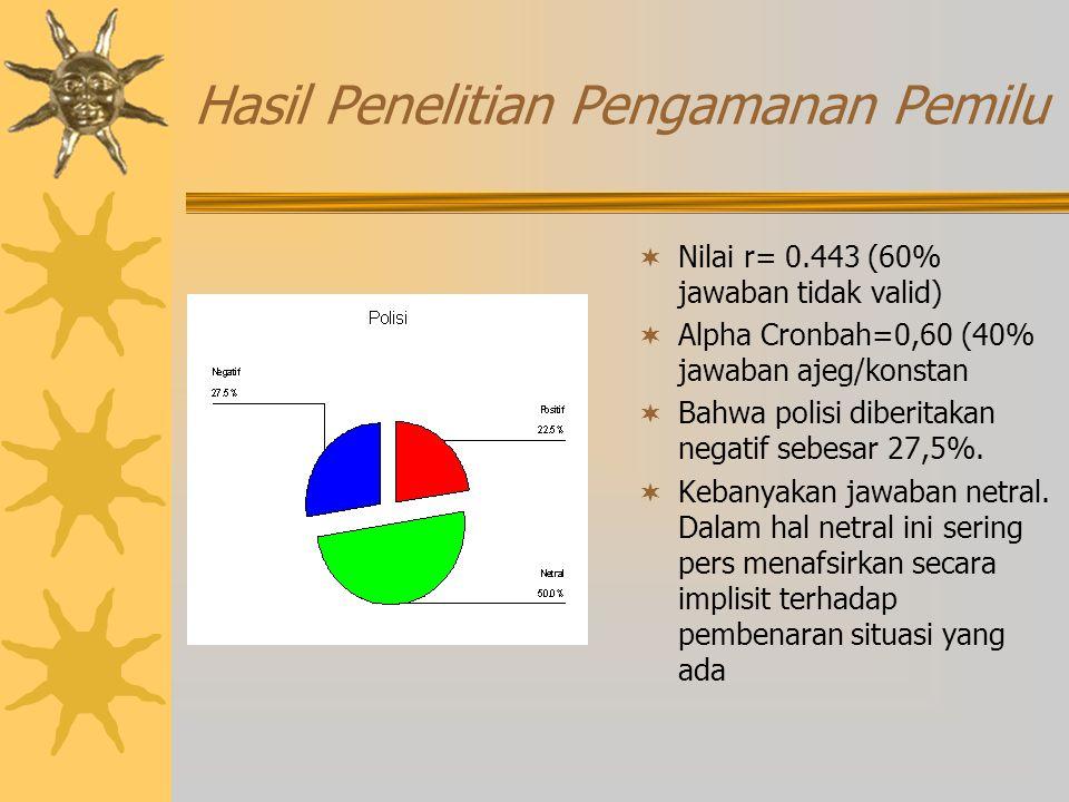 Hasil Penelitian Pengamanan Pemilu  Nilai r= 0.443 (60% jawaban tidak valid)  Alpha Cronbah=0,60 (40% jawaban ajeg/konstan  Bahwa polisi diberitakan negatif sebesar 27,5%.