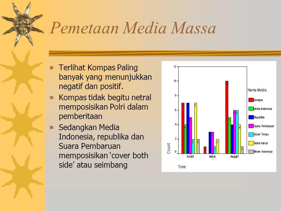Pemetaan Media Massa  Terlihat Kompas Paling banyak yang menunjukkan negatif dan positif.