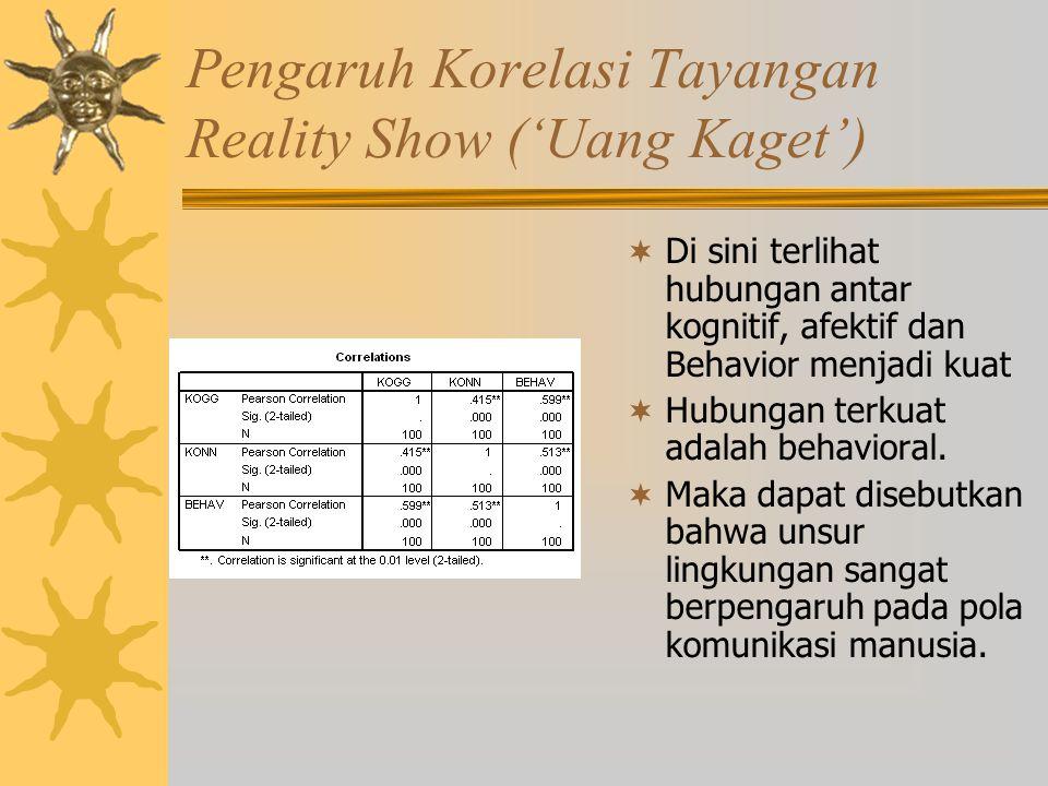 Pengaruh Korelasi Tayangan Reality Show ('Uang Kaget')  Di sini terlihat hubungan antar kognitif, afektif dan Behavior menjadi kuat  Hubungan terkuat adalah behavioral.
