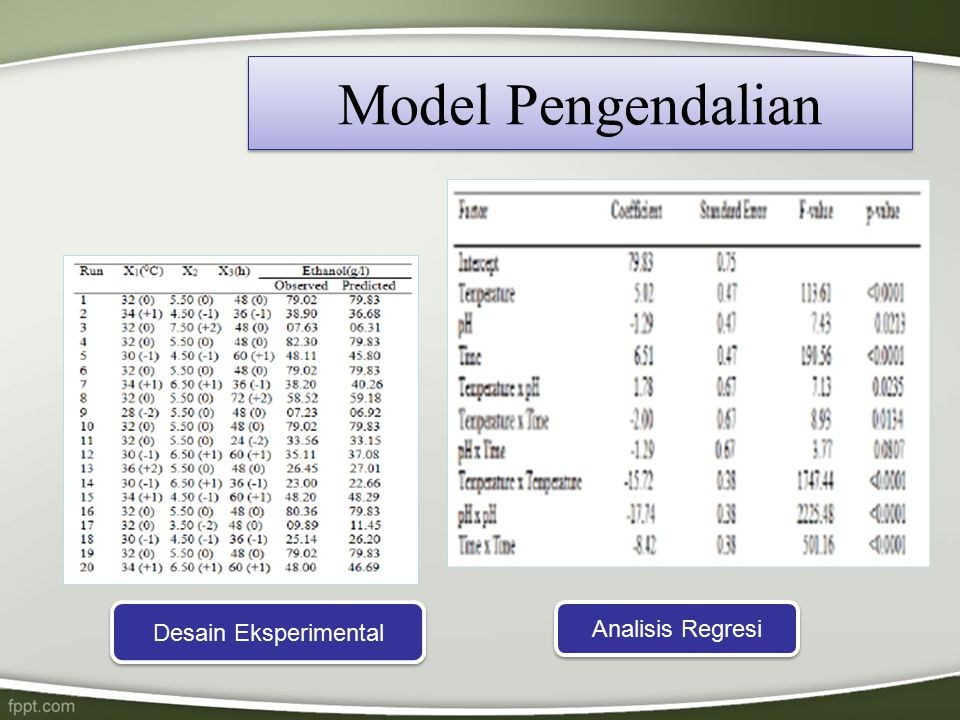 Model Pengendalian Desain Eksperimental Analisis Regresi