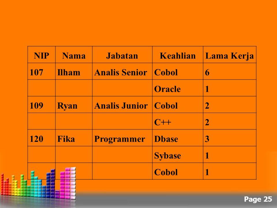 Page 25 NIPNamaJabatanKeahlianLama Kerja 107IlhamAnalis SeniorCobol6 Oracle1 109RyanAnalis JuniorCobol2 C++2 120FikaProgrammerDbase3 Sybase1 Cobol1