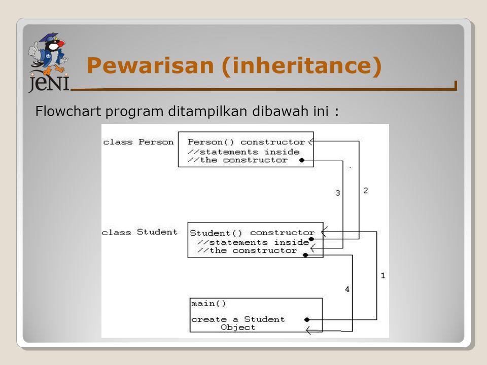 Pewarisan (inheritance) Flowchart program ditampilkan dibawah ini :