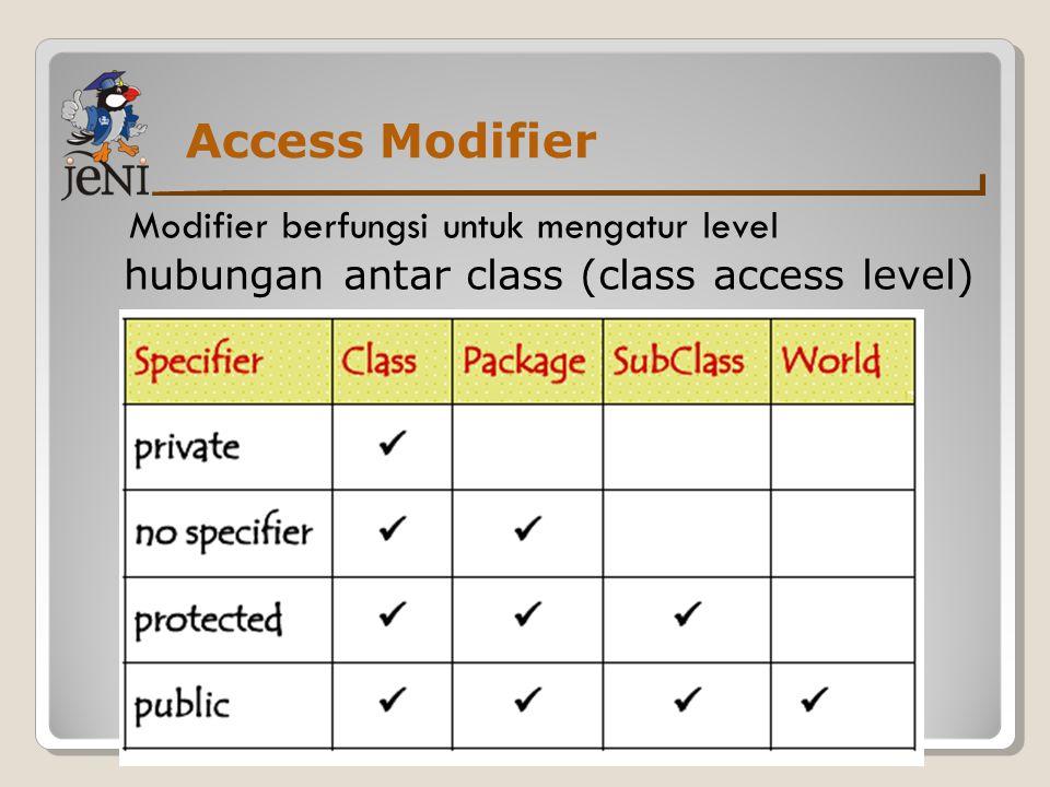 Access modifier Ada 4 tipe access modifier dalam Java: − public − private − protected − Default / no specifier Default merupakan default access modifier, yang tidak menggunakan keyword public, private, dan protected merupakan access modifier tipe akses, yang secara eksplisit harus ditulis.