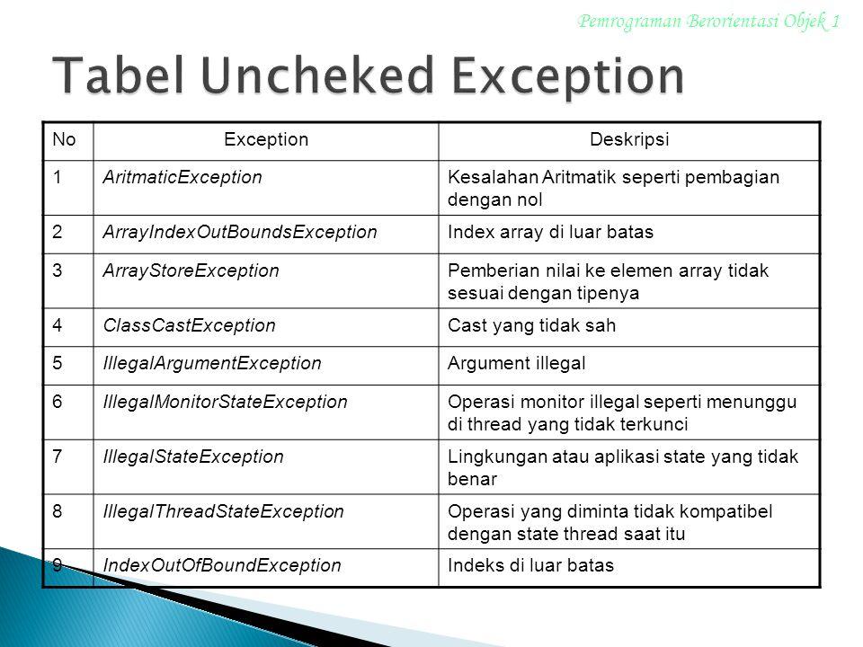 NoExceptionDeskripsi 1AritmaticExceptionKesalahan Aritmatik seperti pembagian dengan nol 2ArrayIndexOutBoundsExceptionIndex array di luar batas 3ArrayStoreExceptionPemberian nilai ke elemen array tidak sesuai dengan tipenya 4ClassCastExceptionCast yang tidak sah 5IllegalArgumentExceptionArgument illegal 6IllegalMonitorStateExceptionOperasi monitor illegal seperti menunggu di thread yang tidak terkunci 7IllegalStateExceptionLingkungan atau aplikasi state yang tidak benar 8IllegalThreadStateExceptionOperasi yang diminta tidak kompatibel dengan state thread saat itu 9IndexOutOfBoundExceptionIndeks di luar batas Pemrograman Berorientasi Objek 1