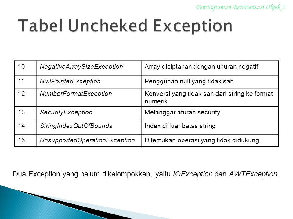 10NegativeArraySizeExceptionArray diciptakan dengan ukuran negatif 11NullPointerExceptionPenggunan null yang tidak sah 12NumberFormatExceptionKonversi yang tidak sah dari string ke format numerik 13SecurityExceptionMelanggar aturan security 14StringIndexOutOfBoundsIndex di luar batas string 15UnsupportedOperationExceptionDitemukan operasi yang tidak didukung Pemrograman Berorientasi Objek 1 Dua Exception yang belum dikelompokkan, yaitu IOException dan AWTException.