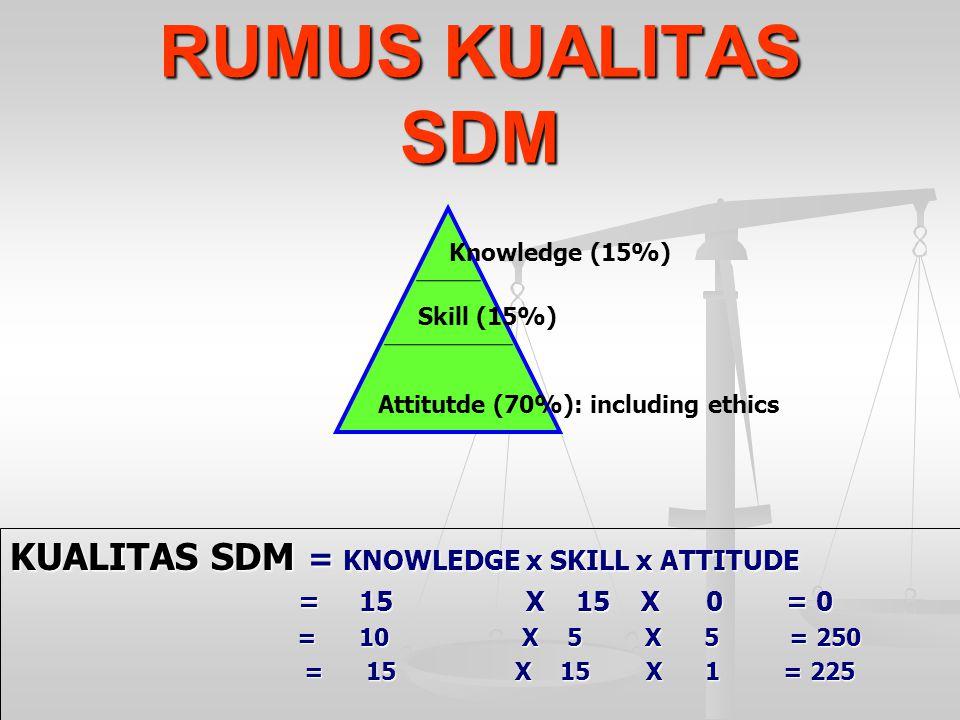RUMUS KUALITAS SDM KUALITAS SDM = KNOWLEDGE x SKILL x ATTITUDE = 15 X 15 X 0 = 0 = 10 X 5 X 5 = 250 = 10 X 5 X 5 = 250 = 15 X 15 X 1 = 225 = 15 X 15 X 1 = 225 Knowledge (15%) Skill (15%) Attitutde (70%): including ethics
