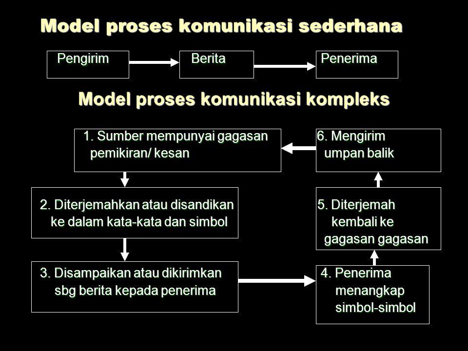  Pengertian : Proses pemindahan pengertian (gagasan/informasi) dari seseorang ke orang lain kata-kata, ekpresi wajah intonasi, dll. Proses pemindahan