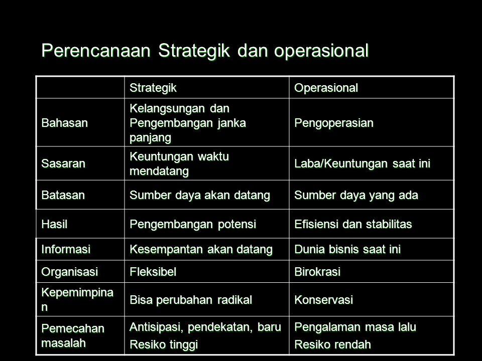 """Hirarki Perencanaan MisiTujuan Rencana Strategik Rencana Strategik Rencana """"proyek""""Rencana rutin ProgramKebijakan Anggaran Prosedur dan metoda standar"""