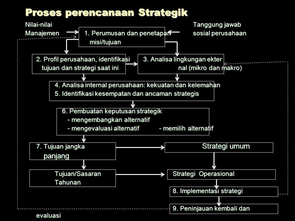 Perencanaan Strategik dan operasional StrategikOperasional Bahasan Kelangsungan dan Pengembangan janka panjang Pengoperasian Sasaran Keuntungan waktu