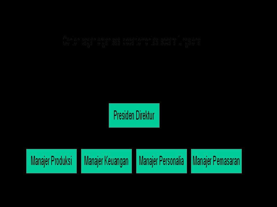  Departementasi  pembentukan departemen berdasarkan :  fungsional : pemasaran, produksi, dll  divisional : divisi produk, divisi wilayah, dll  de