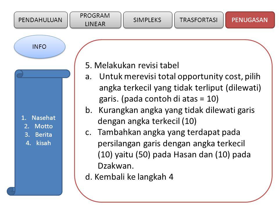 PENDAHULUAN SIMPLEKS PROGRAM LINEAR TRASFORTASI 5. Melakukan revisi tabel a.Untuk merevisi total opportunity cost, pilih angka terkecil yang tidak ter